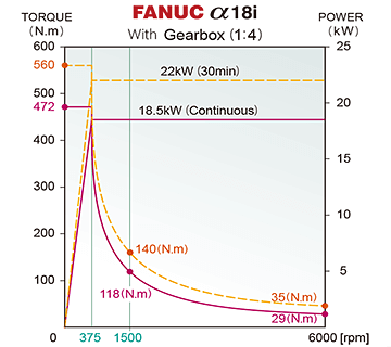FANUC 18i Spindle Power Chart