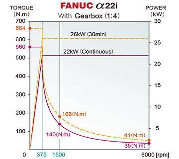 FANUC 22i Spindle Power Chart