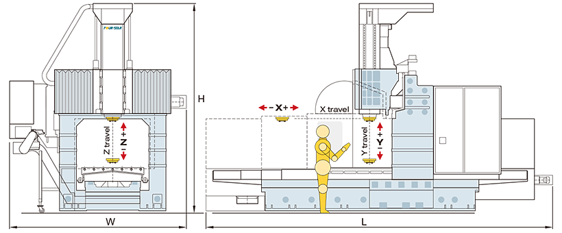 how to adjust travel cnc c beam